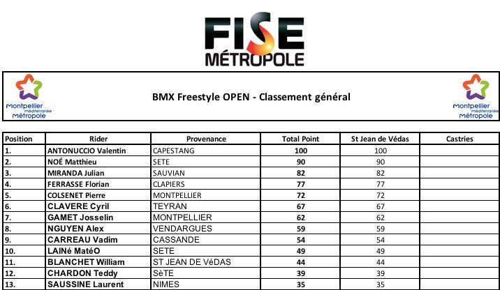 Résultats Freestyle Open