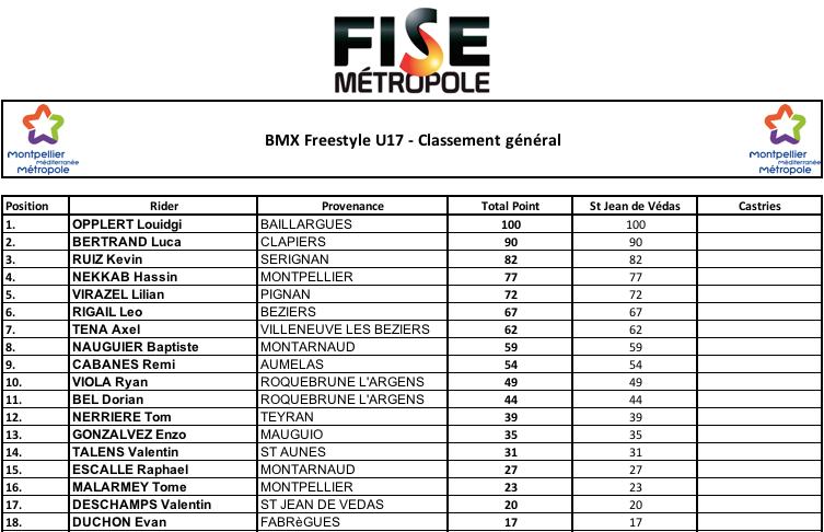 Résultats Freestyle U17