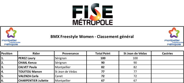 Résultats Freestyle Women